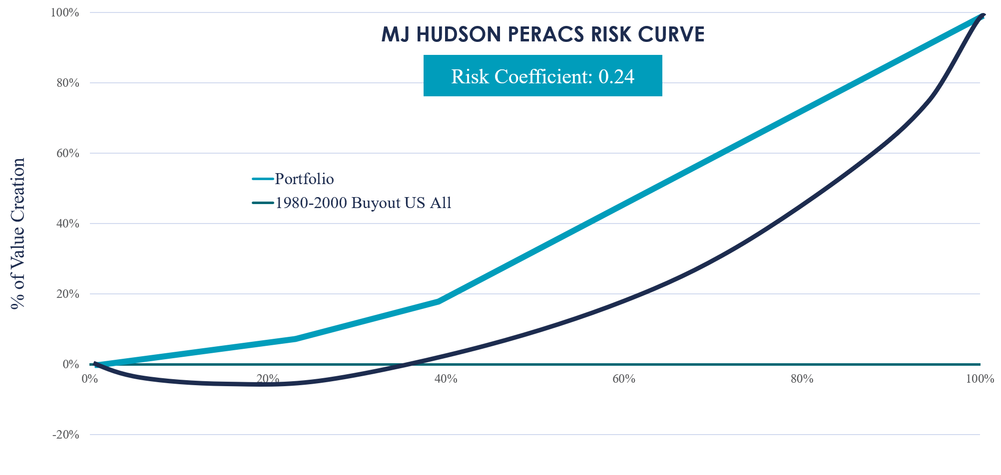RISK CURVE